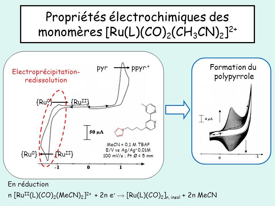 Propriétés électrochimiques des monomères [Ru(L)(CO)2(CH3CN)2]2+